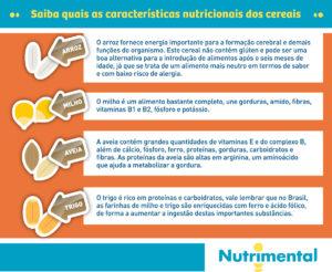 infografico-Saiba quais as características nutricionais dos cereais