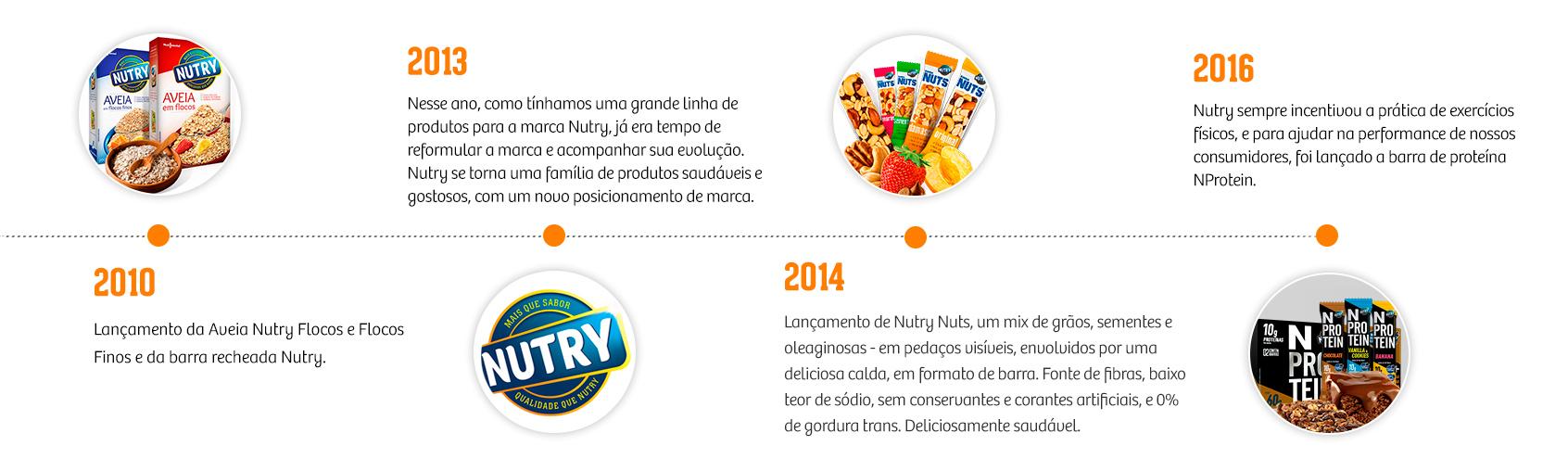 Nossa História Nutry