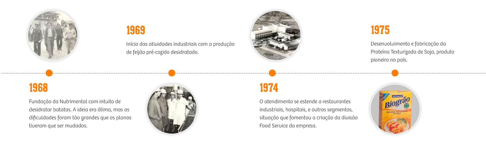 Nossa História - Nutrimental