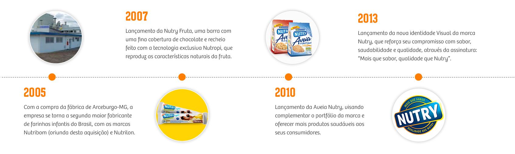 Nossa História Nutrimental